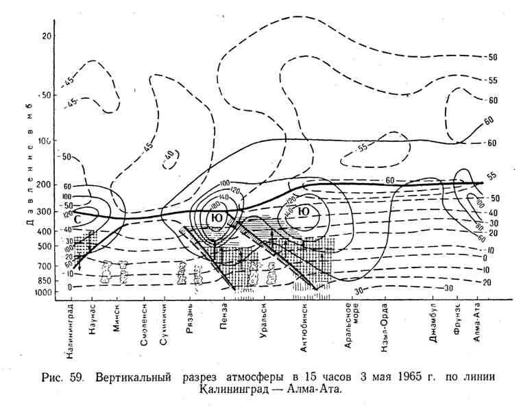 Вертикальный разрез атмосферы в 15 часов 3 мая 1965 г. по линии Калининград - Алма-Ата