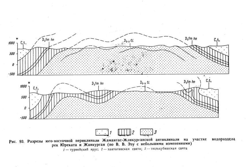Разрезы юго-восточной переклинали Жамантас-Жанкурганской антклинали на участке водораздела рек Юреката и Жанкурган