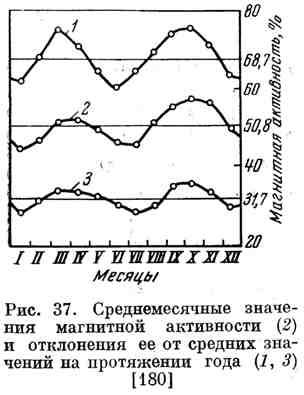 Среднемесячные значения магнитной активности и отклонения её от средних значений на протяжении года