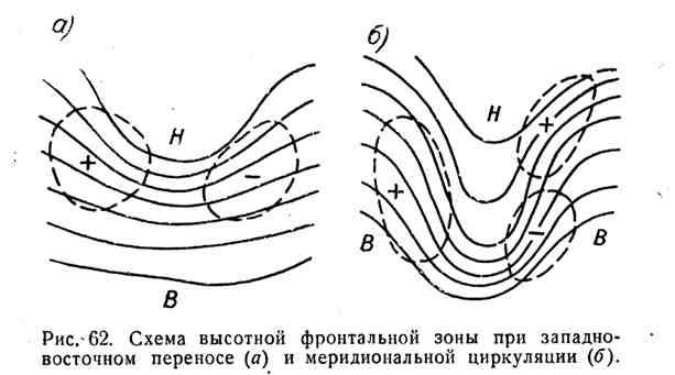 Схема высотной фронтальной зоны при западно-восточном переносе и меридиональной циркуляции