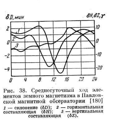 Среднесуточный ход элементов земного магнетизма в Павловской магнитной обсерватории