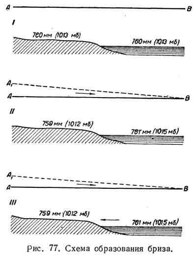 Схема образования бриза