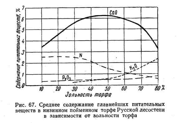 Среднее содержание главнейших питательных веществ в низинном пойменном торфе Русской лесостепи в зависимости от зольности торфа