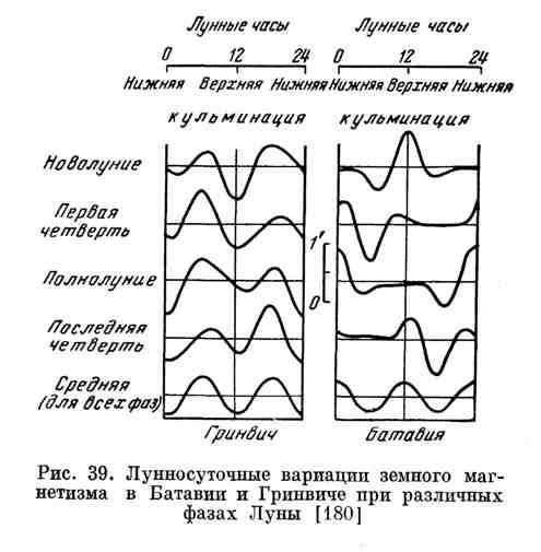 Лунносуточные вариации земного магнетизма в Батавии и Гринвиче при различных фазах Луны