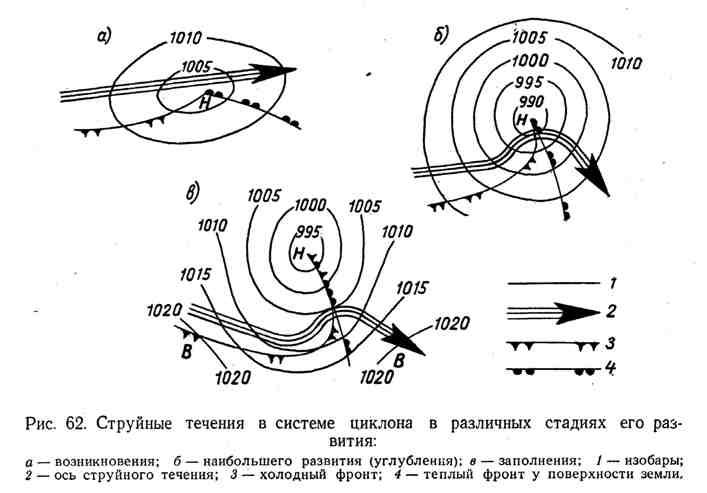 Струйные течения в системе циклона в различных стадиях его развития