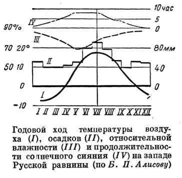 Годовой ход температуры воздуха, осадков, относительной влажности и продолжительности солнечного сияния на западе Русской равнины