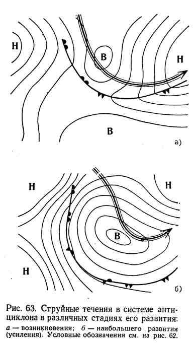 Струйные течения в системе антициклона в различных стадиях его развития